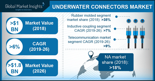 Underwater Connectors Market