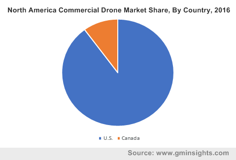 North America Commercial Drone Market Share, By Country, 2016
