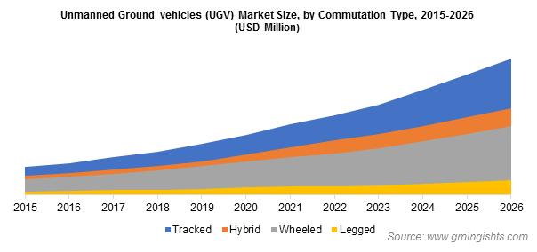 Unmanned Ground vehicles (UGV) Market