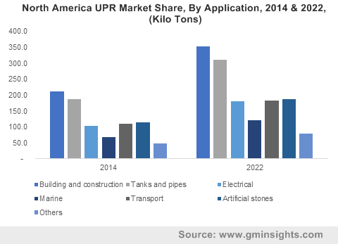 North America UPR Market Share, By Application, 2014 & 2022, (Kilo Tons)