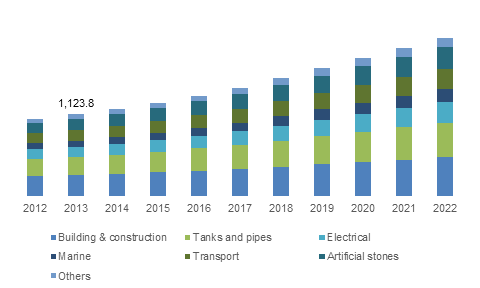 Europe Unsaturated Polyester Resins (UPR) Market share, by end-use, 2012-2022 (USD Million)