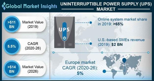 UPS Market