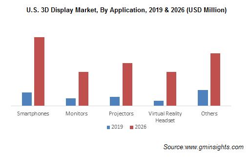 U.S. 3D Display Market