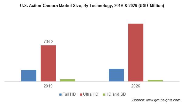 U.S. Action Camera Market