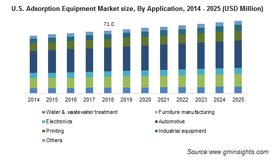 U.S. Adsorption Equipment Market Size