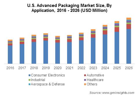 U.S. Advanced Packaging Market Share