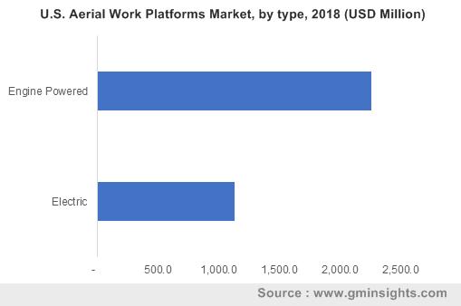 U.S. Aerial Work Platforms Market, by type, 2018 (USD Million)