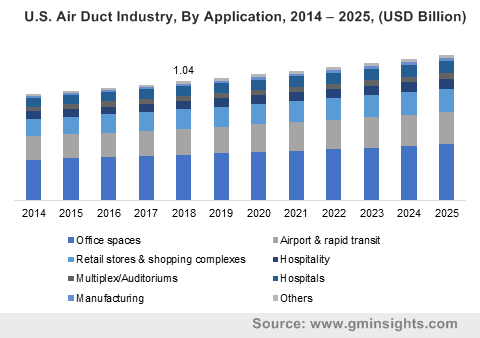 U.S. Air Duct Industry, By Application, 2014 – 2025, (USD Billion)