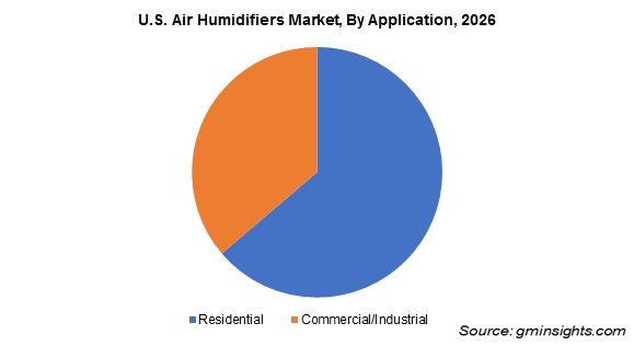U.S. Air Humidifiers Market