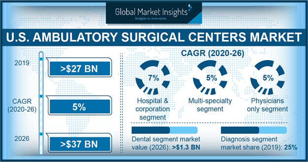 U.S. Ambulatory Surgical Centers Market