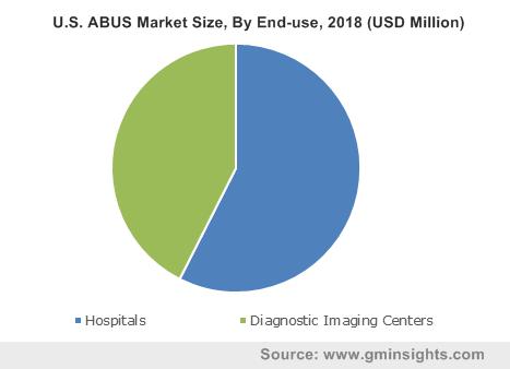 U.S. ABUS Market Size, By End-use, 2018 (USD Million)