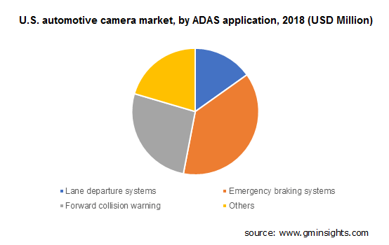 U.S. automotive camera market