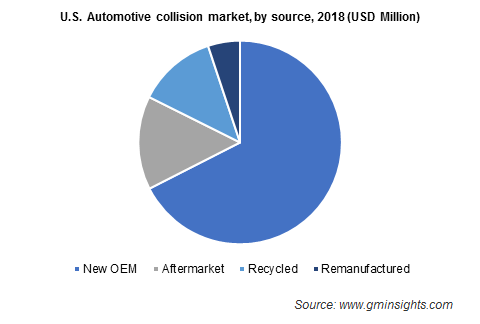 U.S. Automotive collision market by source