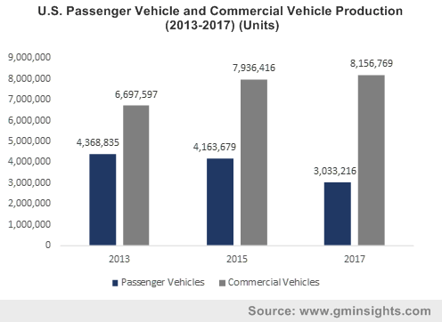 U.S. Passenger Vehicle and Commercial Vehicle Production (2013-2017) (Units)