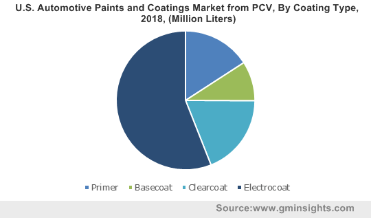 U.S. Automotive Paints and Coatings Market from PCV, By Coating Type, 2018, (Million Liters)