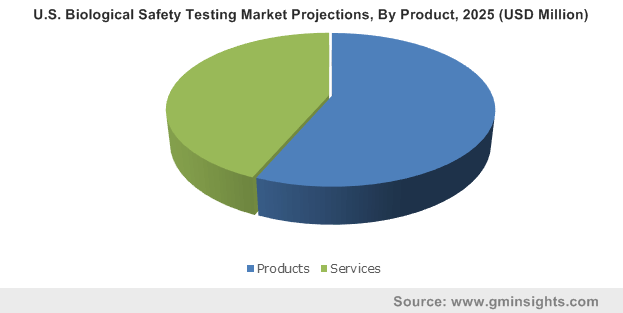 U.S. Biological Safety Testing Market Projections By Product
