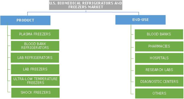 U.S. Biomedical Refrigerators and Freezers Market