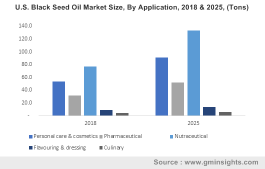 U.S. Black Seed Oil Market Size, By Application, 2018 & 2025, (Tons)