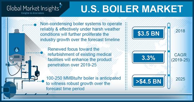 U.S. Boiler Market