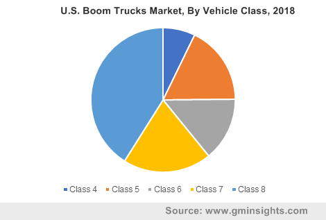 U.S. boom trucks market, by vehicle class, 2018