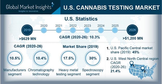 U.S. Cannabis Testing Market
