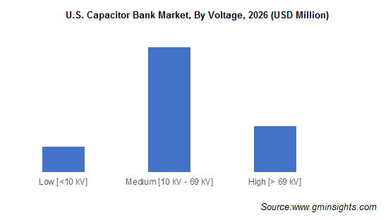 Capacitor Bank Market by Voltage