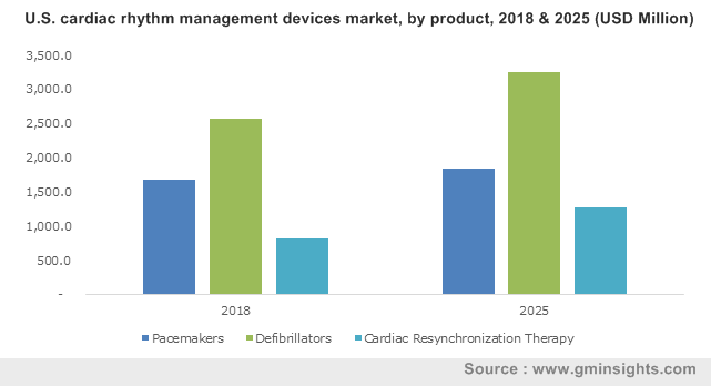 U.S. cardiac rhythm management devices market by product