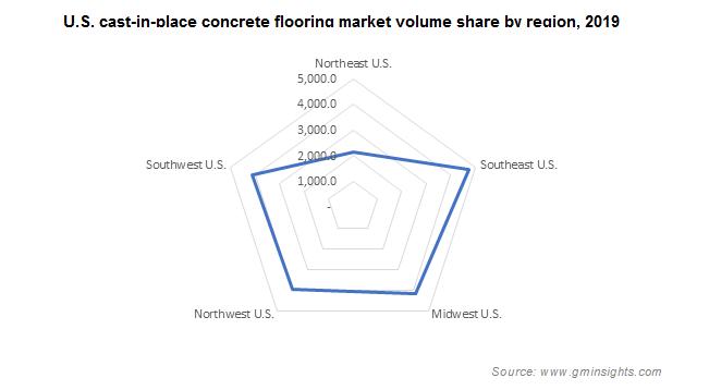 U.S. cast-in-place concrete flooring market