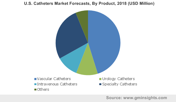 U.S. Catheters Market By Product