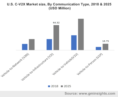 U.S. C-V2X Market size, By Communication Type, 2018 & 2025 (USD Million)