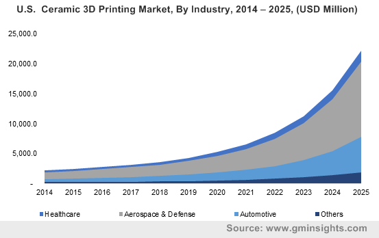3D Printing Ceramics Market by Industry