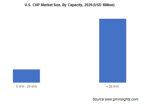 U.S. CHP Market Size, By Capacity, 2026 (USD Million)
