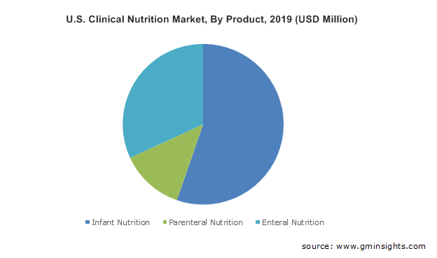 U.S. Clinical Nutrition Market