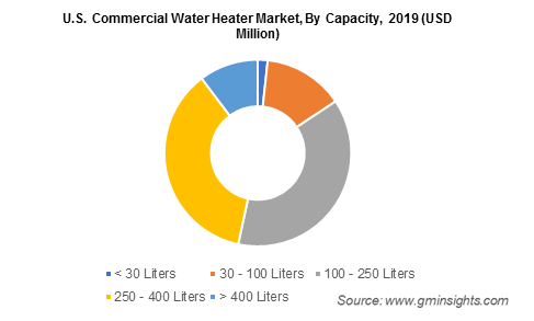 U.S. Commercial Water Heater Market By Capacity
