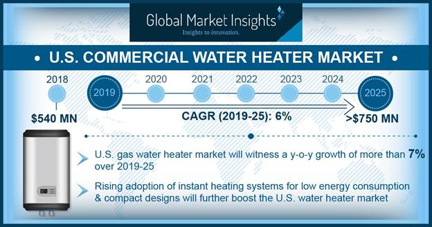 U.S. Commercial Water Heater Market