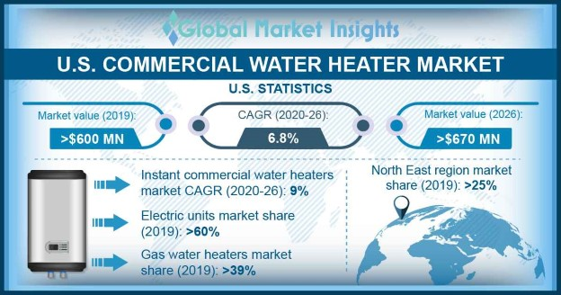 U.S. Commercial Water Heater Market Size, By Energy Source, 2018 & 2025 (USD Million)