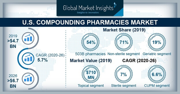 U.S. Compounding Pharmacies Market