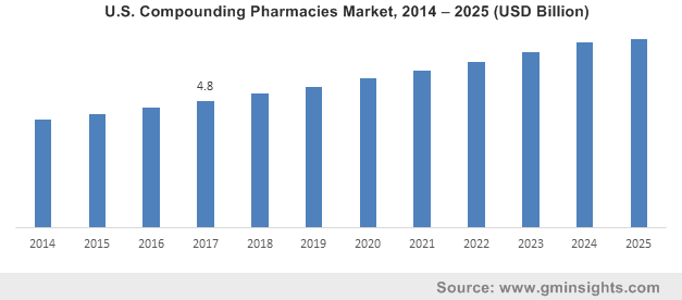 U.S. Compounding Pharmacies Market, 2014 – 2025 (USD Billion)