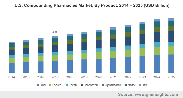 U.S. Compounding Pharmacies Market, By Product, 2014 – 2025 (USD Billion)
