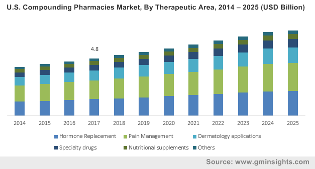 U.S. Compounding Pharmacies Market, By Application, 2014 – 2025 (USD Billion)