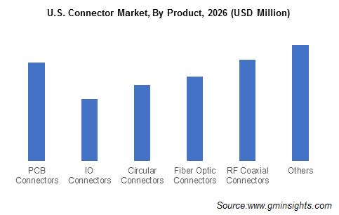U.S. Connector Market