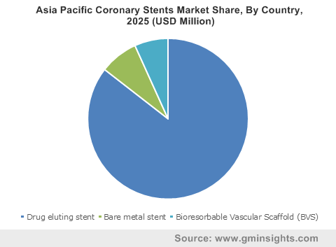 U.S. Coronary Stents Market By Product
