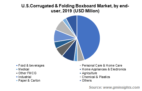 U.S. Corrugated and Folding Boxboard Market by End-User