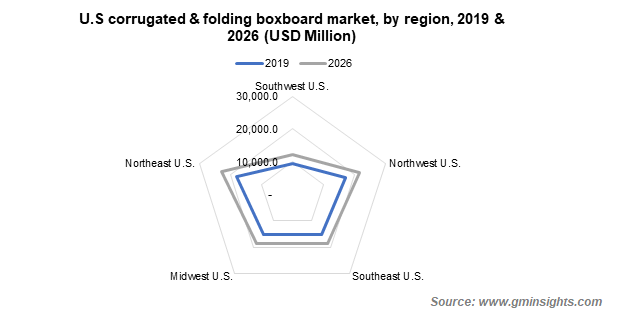 U.S. Corrugated and Folding Boxboard Market by Region