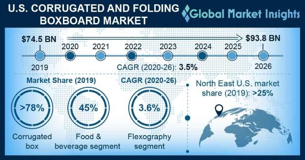 U.S. Corrugated & Folding Boxboard Market