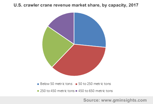 Crawler Crane Market, By Application
