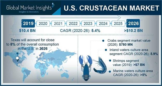 U.S. Crustacean Market