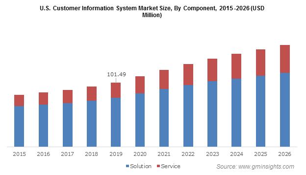 U.S. Customer Information System Market