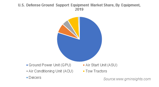 U.S. Defense Ground Support Equipment Market Share By Equipment
