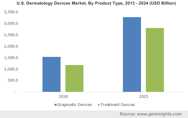 U.S. Dermatology Devices Market, By Product Type, 2013 – 2024 (USD Billion)